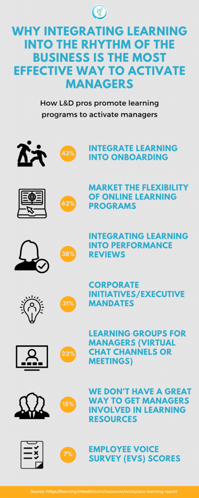 Why Integrating Learning Into The Rhythm Of Business Is The Most Effective Way to Activate Managers